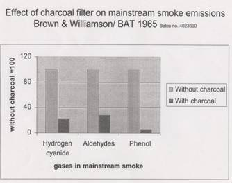 Effect of charcoal filter on mainstream smoke emissions
